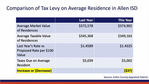 Comparison Chart of Tax Levy